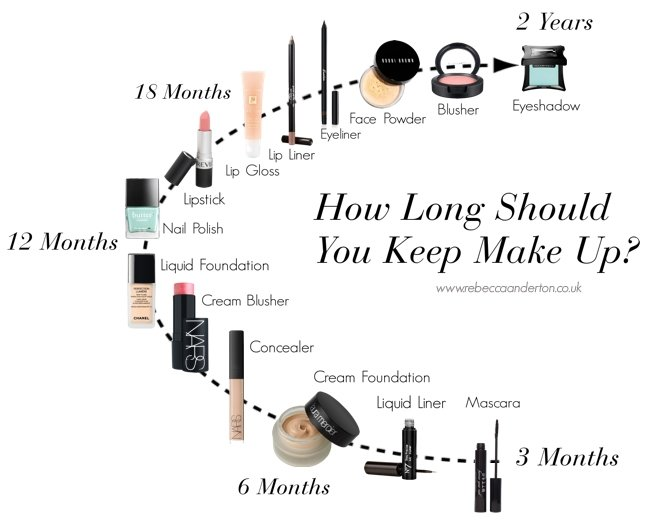 How Long Should You Keep Your Make Up? from Rebecca Loves Weddings www.rebeccaanderton.co.uk